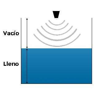 Nivel de líquido