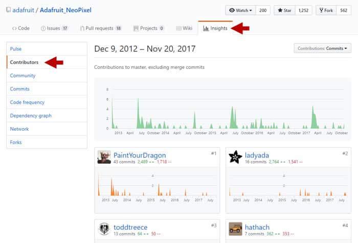 Contribuidores librería GitHub