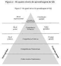grafico-de-compreensao-no-ensino-por-competencias