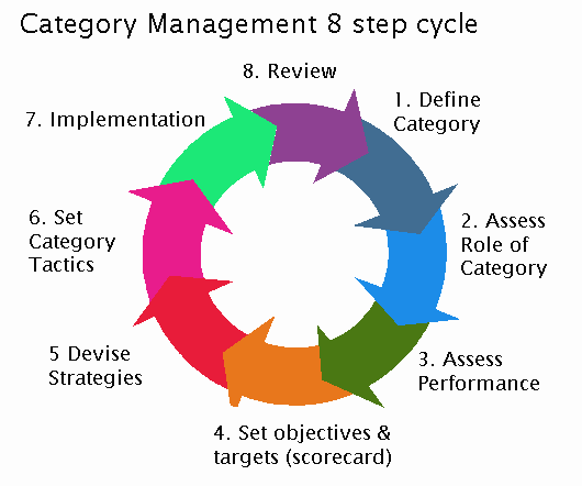What Is Category Management