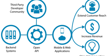 How to Create an API from Scratch: Three Basic API Design Models