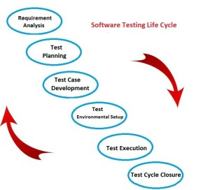 Explain the process of Software Testing Life Cycle?