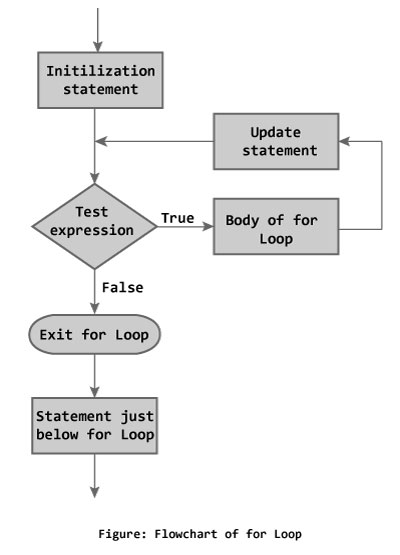 Flowchart of for loop in C programming language