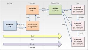 Building a Deployment Pipeline Using Git, Maven, Jenkins