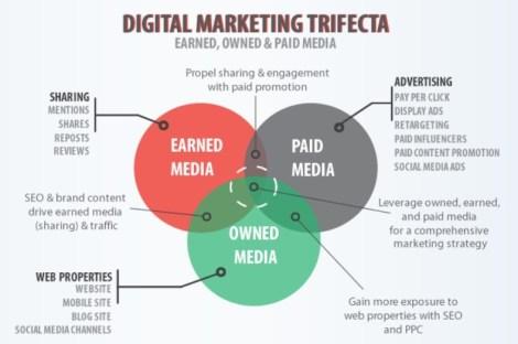 Les définitions du Paid, Earned et Owned Media Programmatique Marketing