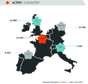 Average CPM cost in Europe for video programmatic buying March 2015