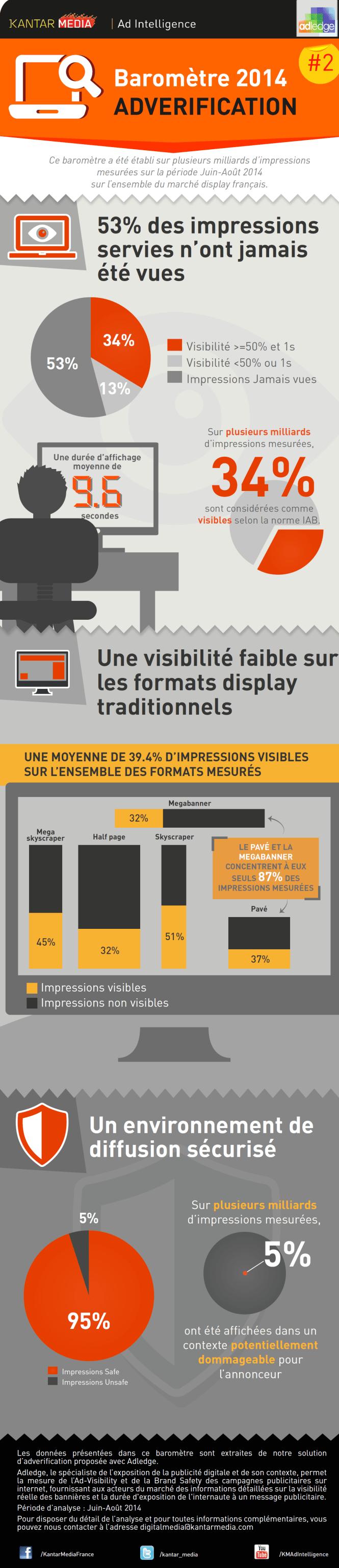 Bilan Kantar Media sur la visibilité des campagnes Programmatiques en France - Q3 2014