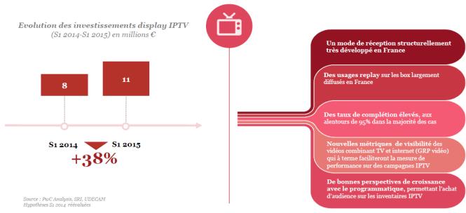 Evolution des investissements publicitaires sur l'IPTV - Observatoire epub SRI Udecam 2015