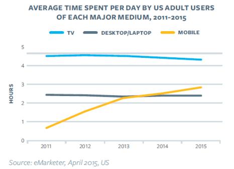 Evolution du temps passé moyen sur le mobile - desktop - TV entre 2011 et 2015