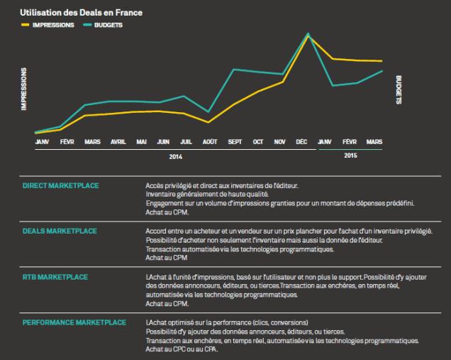 Les differents types de deals en achat programmatique et leurs definitions - Appnexus livre blanc juillet 2015