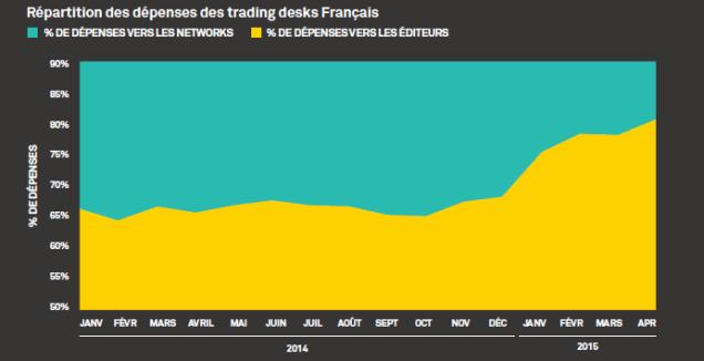 Répartition des achats programmatiques des trading desk francais - AppNexus livre blanc