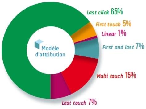 Les modeles d'attribution des campagnes programmatiques selon les annonceurs - Barometre EBG