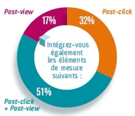 L'utilisation du post-view dans les campagnes Programmatiques selon les annonceurs - Barometre EBG