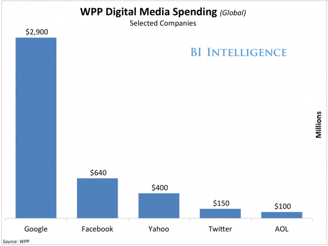 Global WPP Media buying for 2015 - Programmatic