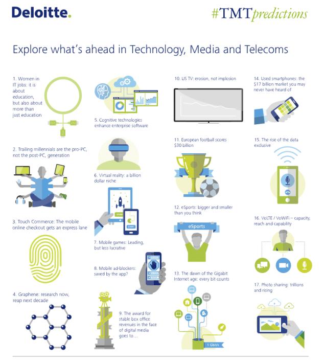 2016 Deloitte TMT prediction for technology media and telecom - Programmatique