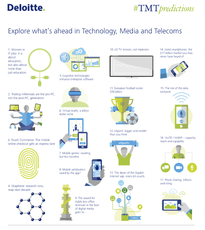 2016 Deloitte TMT prediction for technology media and telecom - Programmatique