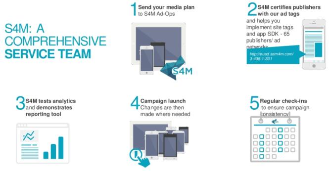 S4M offre de service et fonctionnement de la techologie en mode campagne - Programmatique