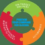 DAR Nielsen Smart AdServer