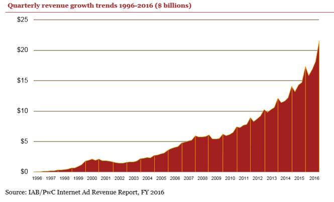 revenus publicitaire US croissance 1996 2016