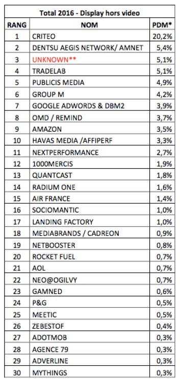 top acheteurs programmatiques