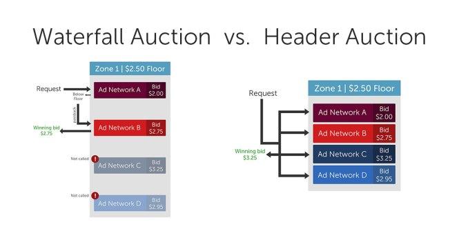 définition header bidding