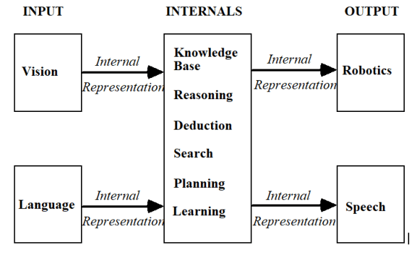 artificial intelligence lisp programming