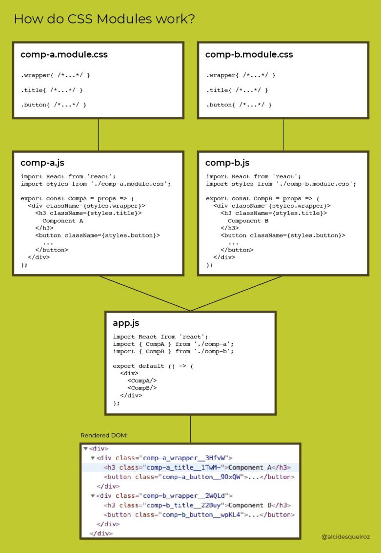How do CSS Modules work?