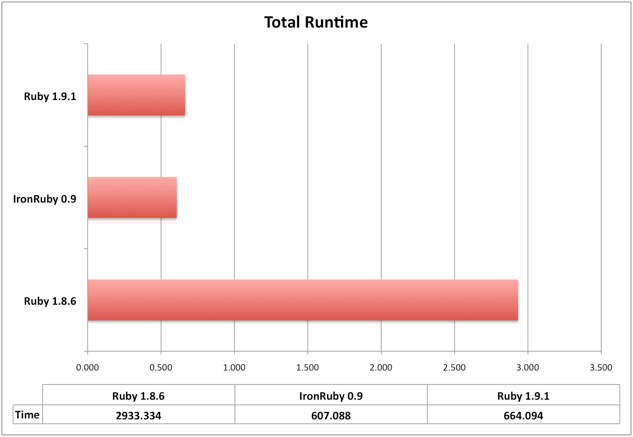 Total runtime