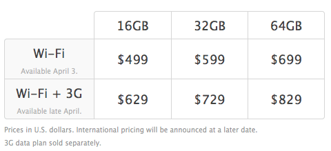 iPod prices