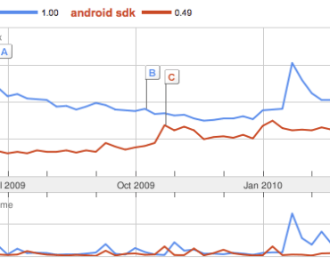 On the iPhone, iPad and Android Market Share