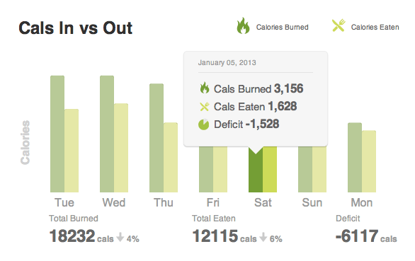 Fitbit food plan weekly view