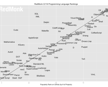 Redmonk's Language Rank