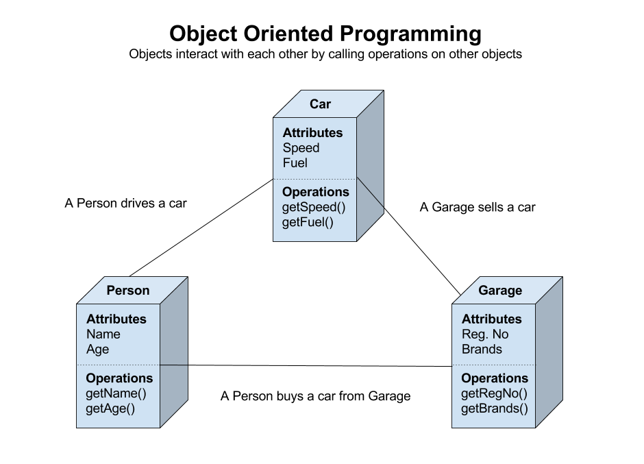 object oriented programming and type Visual basic provides full support for object-oriented programming including encapsulation, inheritance, and polymorphism encapsulation means that a group of related properties, methods, and other members are treated as a single unit or object.