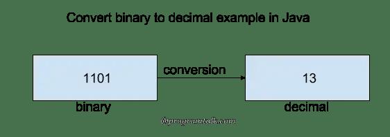 convert binary to decimal