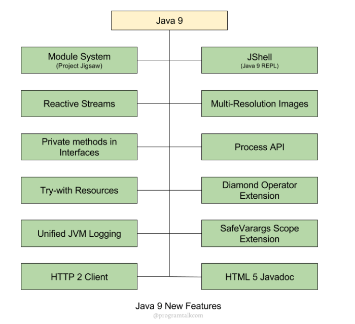 Java 9 new Features