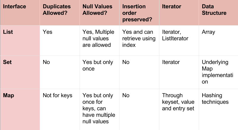 Difference Between List, Set and Map in Java - Program Talk on