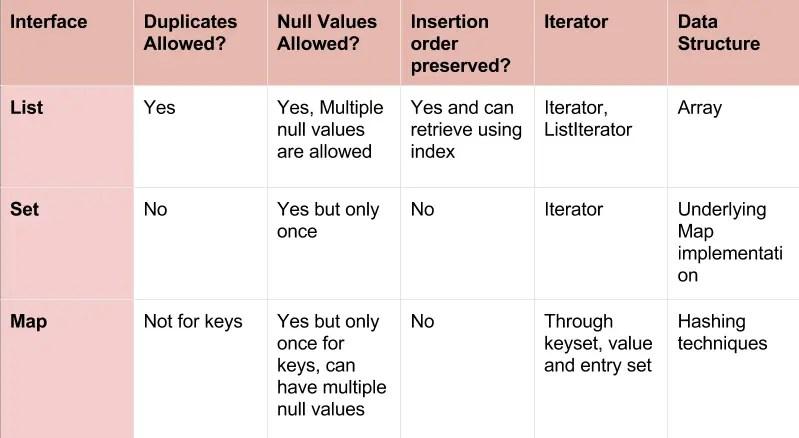 Difference Between List, Set and Map in Java - Program Talk on java interpreter, java arraylist, java list, java thread, java container, java virtual machine,