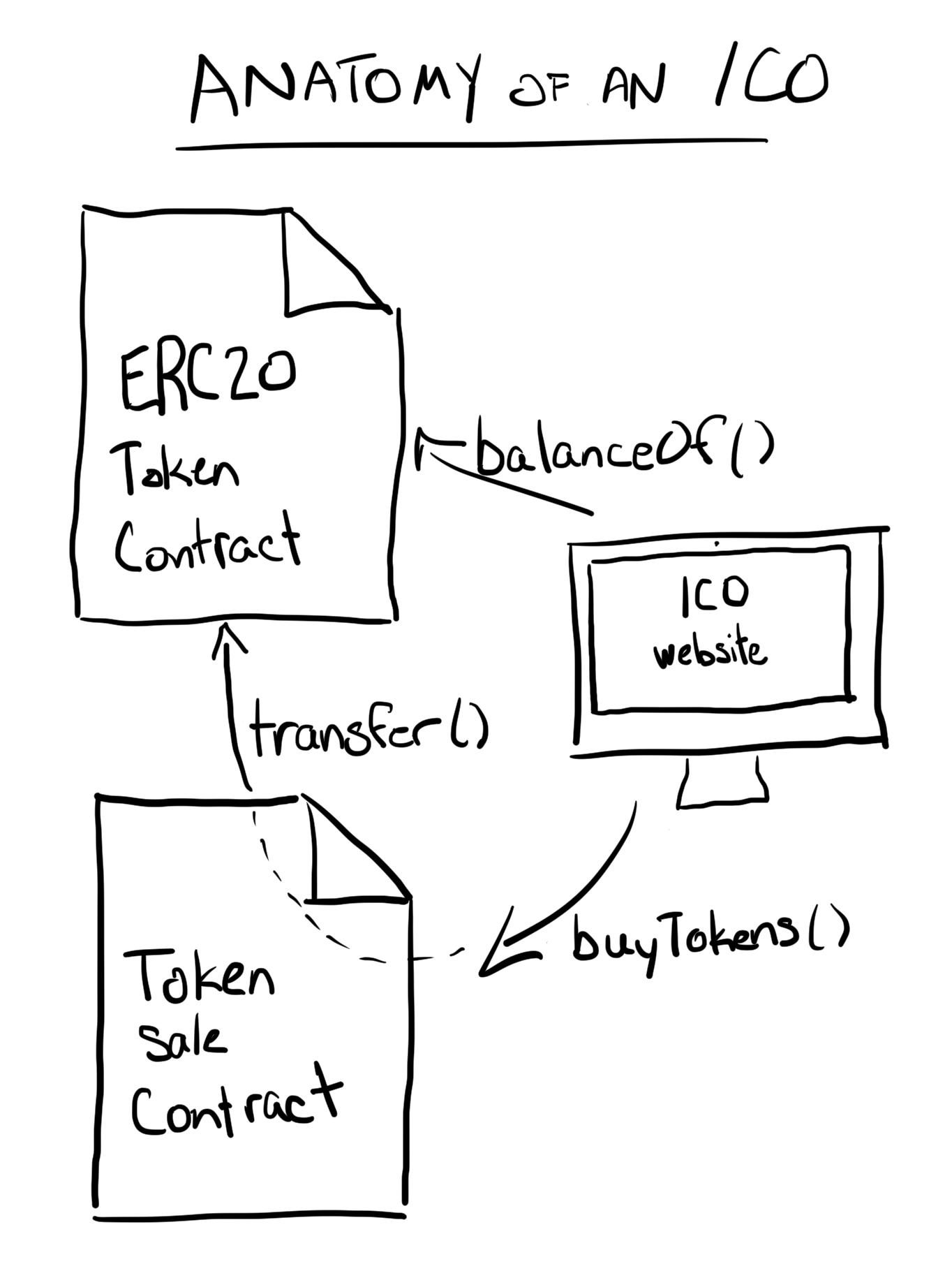 Program The Blockchain