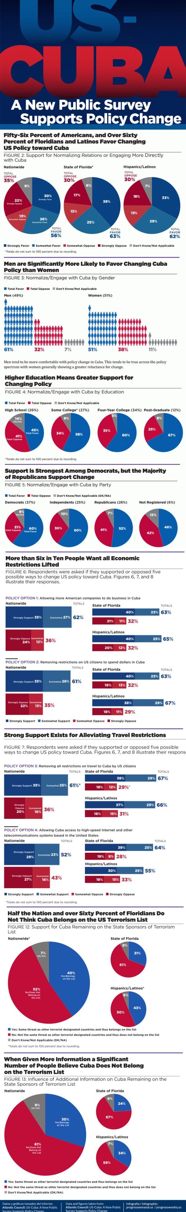 Infografía encuesta a norteamericanos sobre su percepción sobre las relaciones con Cuba