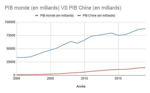 PIB Monde VS Chine