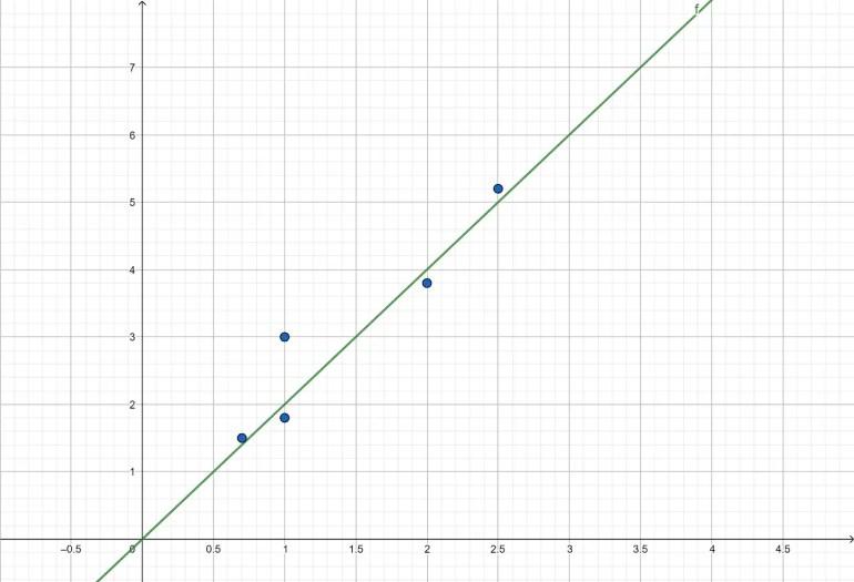 r2 régression linéaire