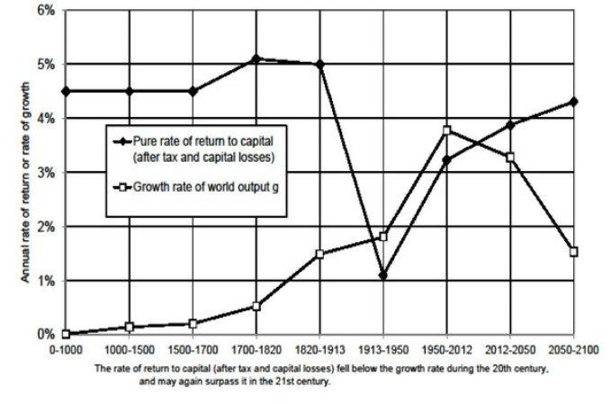 29edsal-chart-articleLarge