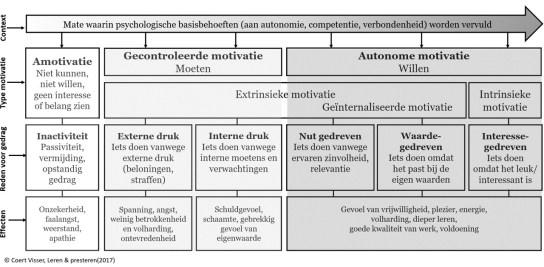 Het motivatiecontinuüm: de zelfdeterminatietheorie in 1 plaatje