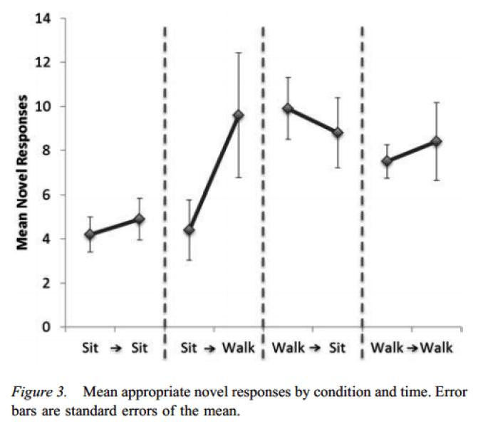 wandelen stimuleert creativiteit