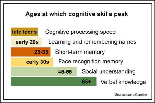 peakcognitiv