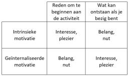 intrinsieke motivatie geïnternaliseerde motivatie