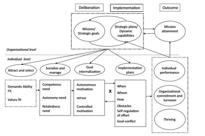 Van organisatiestrategie tot individueel gedrag