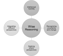 Het belang van wijsheid en hoe we het kunnen onderwijzen