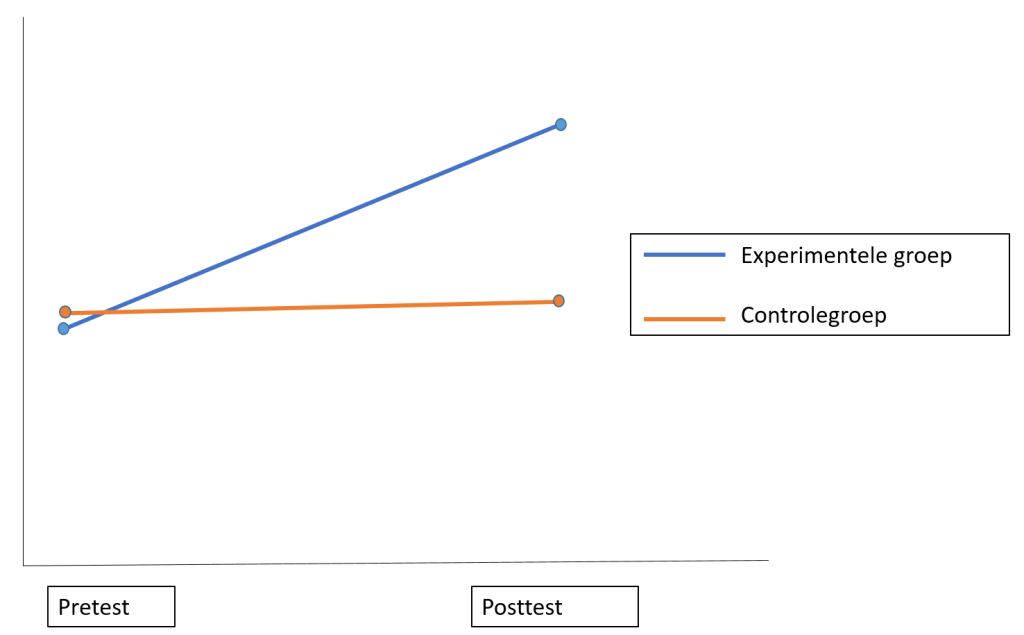 Het belang van experimenteel onderzoek