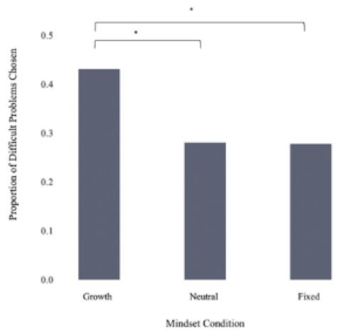 Een groeimindset over zelfregulatie